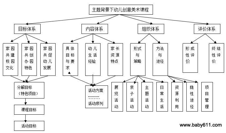 主题背景下幼儿创意美术课程——闵行四幼美术课程园本化初步框架(3)