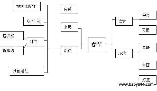 一、主题说明:   春节是中国的重要节日之一,是中国人家庭团圆的日子,人们吃团圆饭、逛商店、买年货、贴春联、挂年画等。本主题围绕春节组织和安排教育活动,整个主题活动分为寒假前、寒加中、寒假后三个阶段。寒假前主要是经验准备阶段,寒加中主要是体验性活动阶段,寒假后主要是见闻交流阶段。经历这几个阶段,使幼儿在多样的活动中学习中华民族农历新年的礼仪及风俗习惯,并丰富以下经验:春节为农历正月初一,是农历新年的开始,是中国人民最重要的节日,是一家人团圆的日子。春节前,人们常常要逛商店、买年货、挂年画、贴春联等,