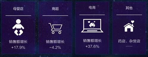 朝太阳新型商业战略 引爆母婴行业变革